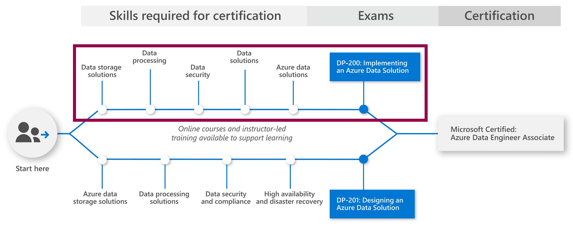 Esame di certificazione Microsoft DP-200 DP-201