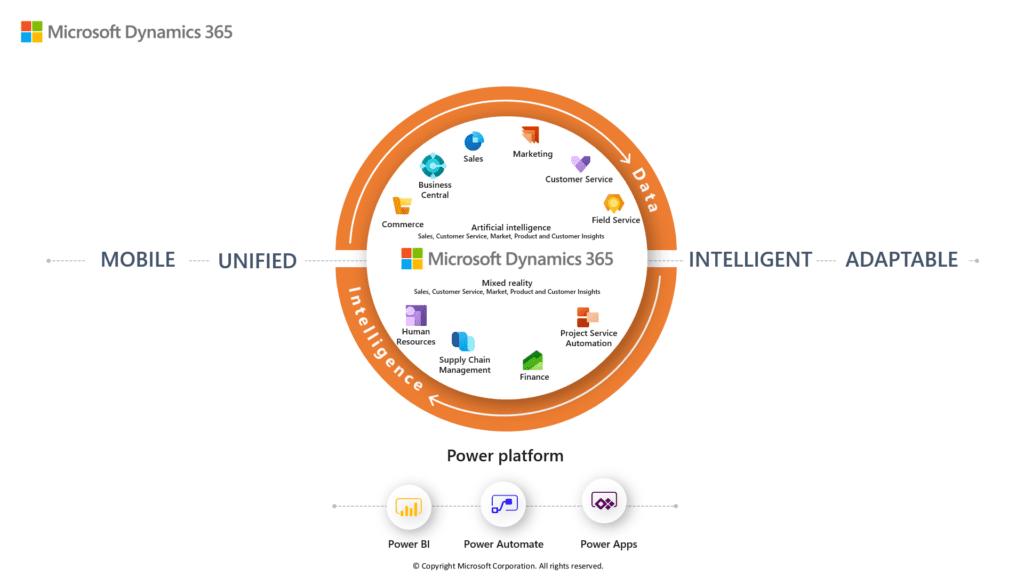 Microsoft-Dynamics-365-software per la gestione dei processi aziendali
