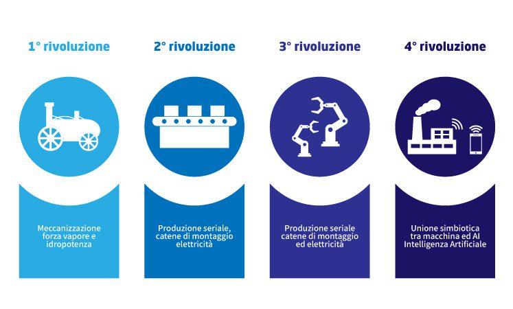 Industria 4.0 infografica