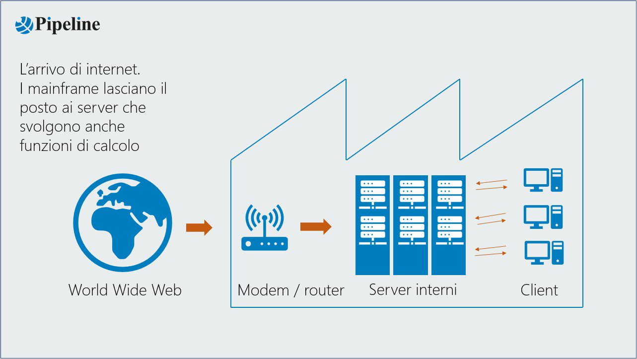 World wide web - modem router - server interni - client