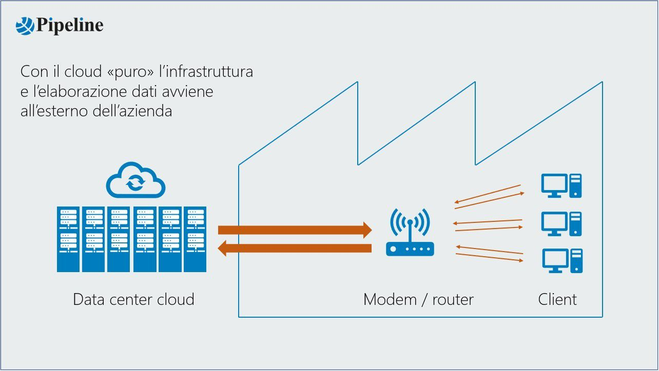 Data center cloud - modem/router - Client