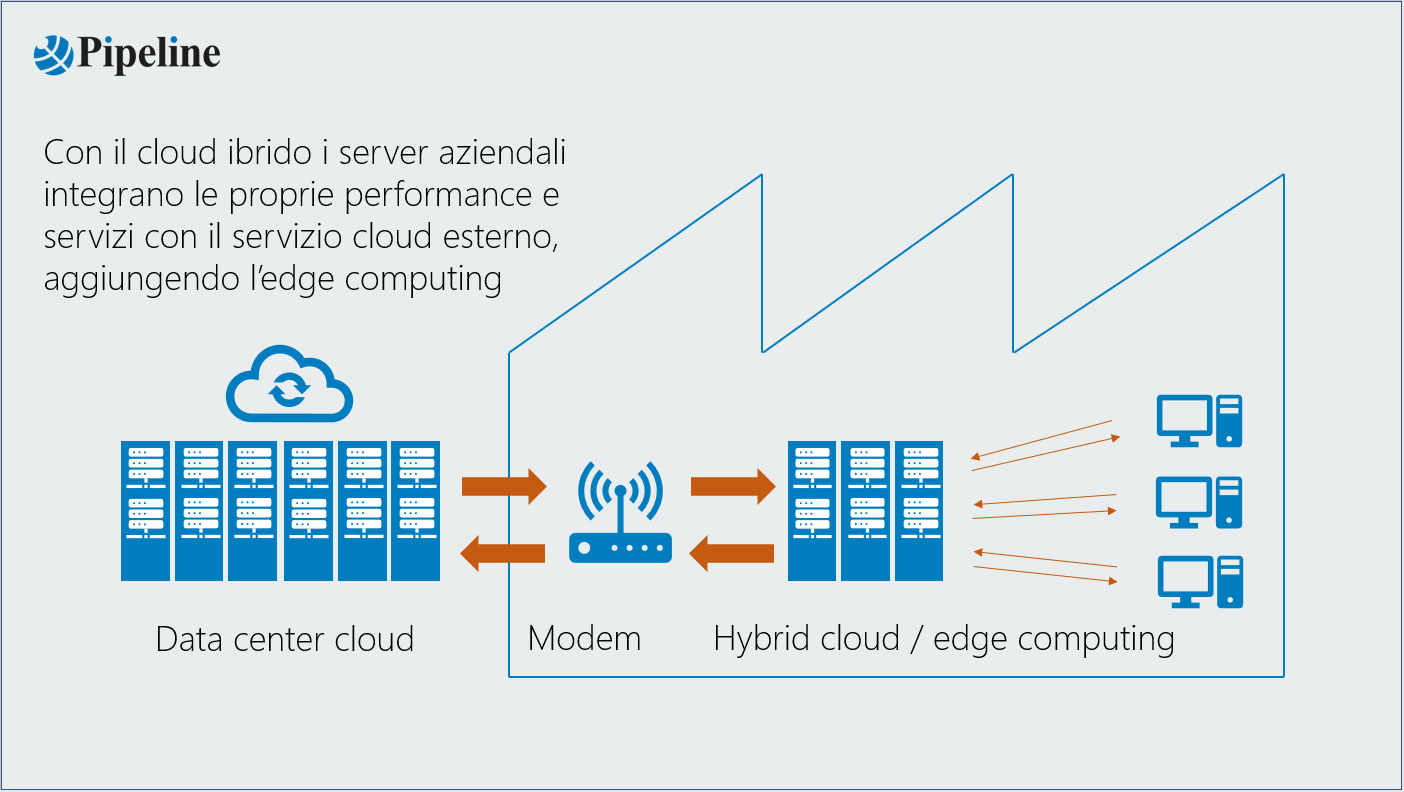 Data Center Cloud - Modem - Hybrid Cloud/edge computing