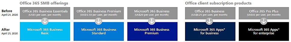 Office 365 nomi